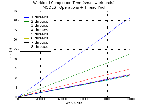 Fibers are the Future: Scaling Web Services Past 100K Concurrent Requests (Part 2/2)